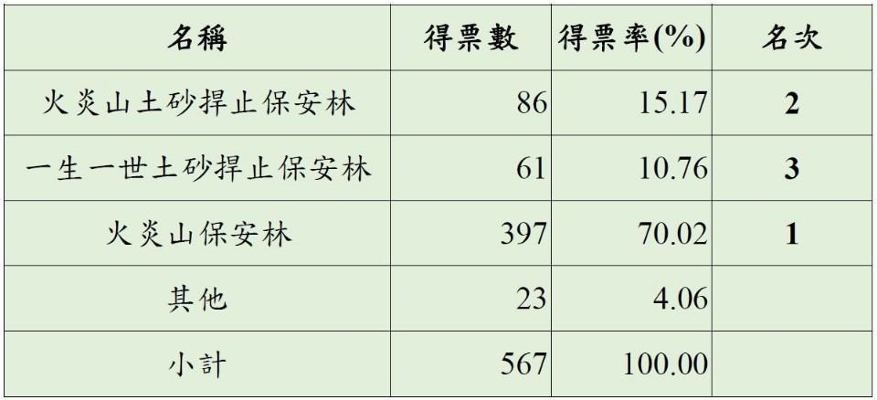票選結果統計表1(新竹林區管理處提供)。(記者詹美子翻攝)