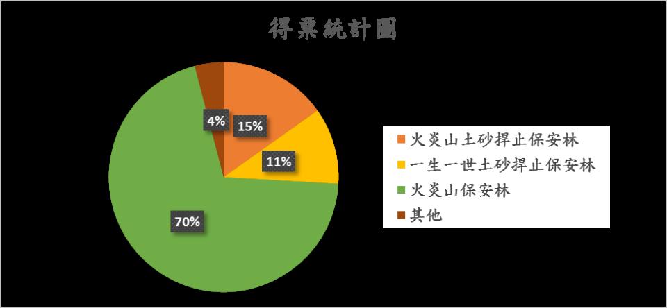 票選結果統計表2(新竹林區管理處提供)。(記者詹美子翻攝)