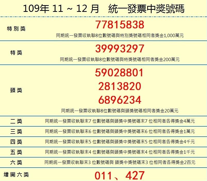 兌獎囉! 統一發票109年11.12月中獎號碼出爐!