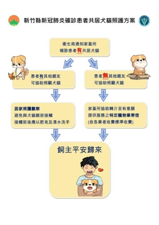 因應新冠肺炎確診者共居犬貓處理原則。(記者張如慧翻攝).jpg