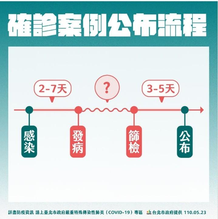 臺北市發布新禁令 即日起餐飲、飲料店禁止內用一律外帶。(特約記者林有定翻攝).jpg