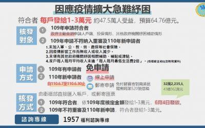 疫情急難紓困自6月7日至30日受理線上申請 。(記者游樂華翻攝).PNG