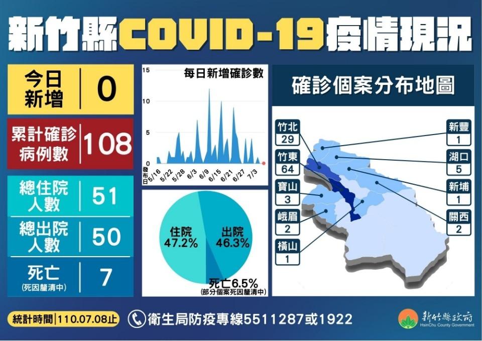 竹縣+0 符合資格請盡速打 65-68歲2萬餘人將大量接種。(記者張如慧翻攝).jpg