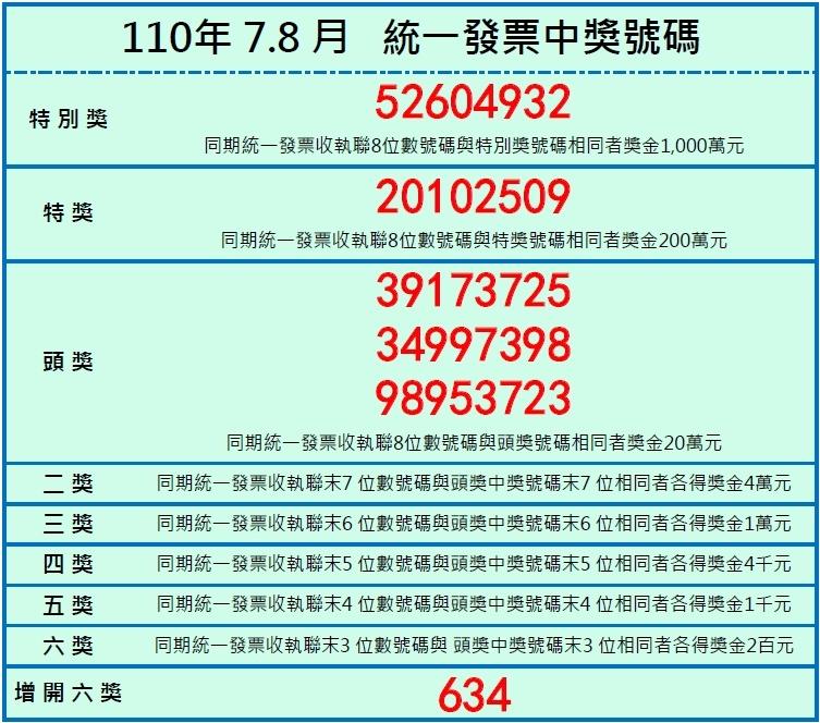 110.7.8月統一發票中獎號碼